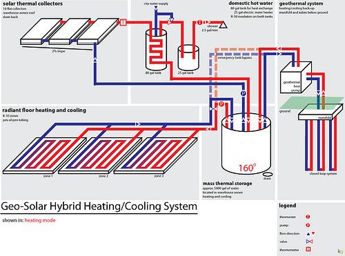 Hybrid Ventilation System : Solar geothermal popflyboys