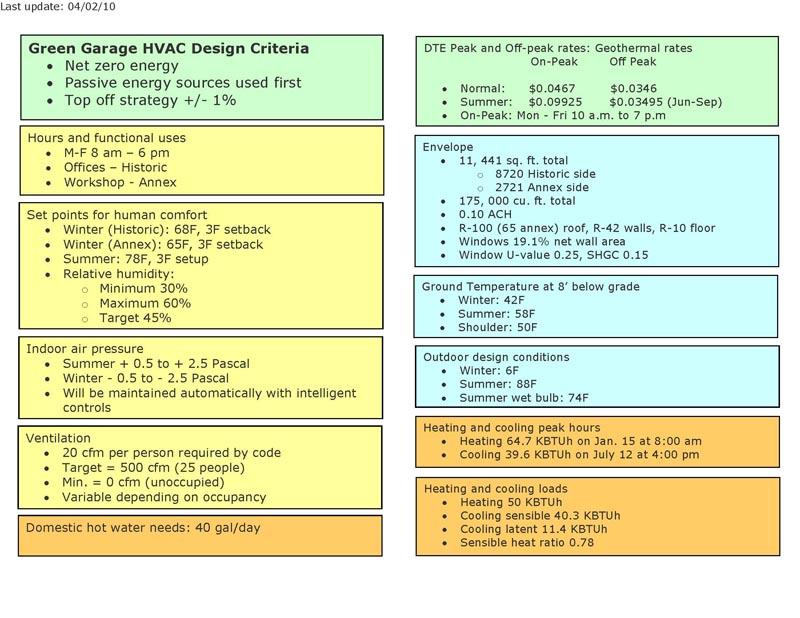 Hvac design criteria