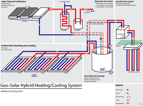 Heating cooling system