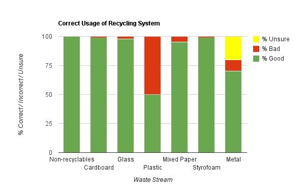 Correct usage chart