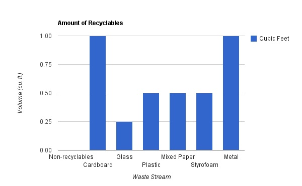 Recycling bar graph