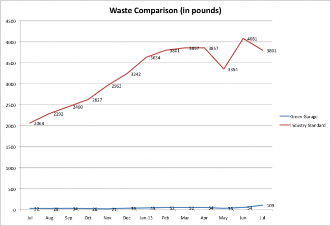 Waste comparison july 2013