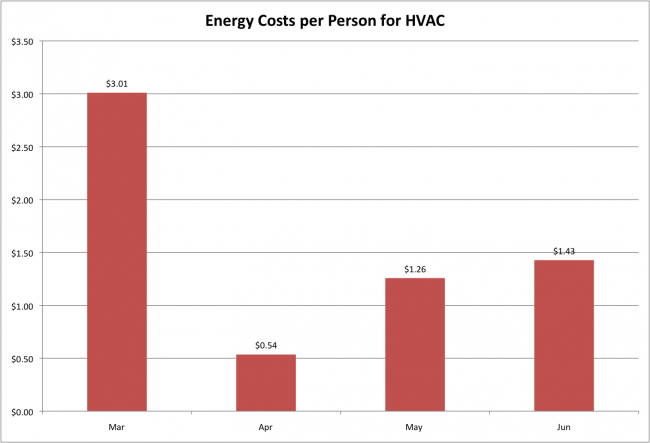 Energy costs per person hvac
