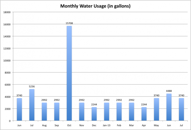 Monthly water usage july 2013
