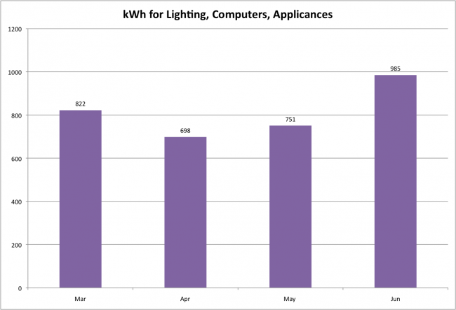 Kwh lighting